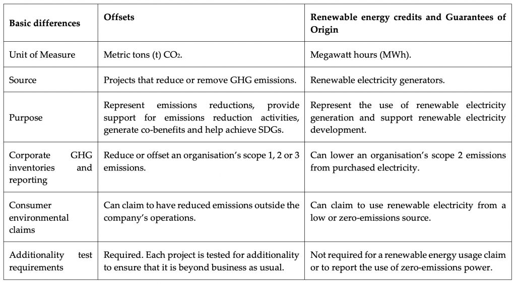 Table comparing carbon offsets with renewable energy credits and guarantees of origin