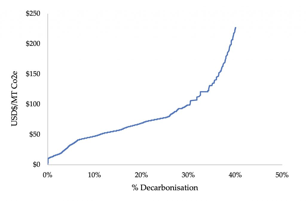 Graph showing levels of decarbonisation in line with the marginal cost of reducing carbon emissions