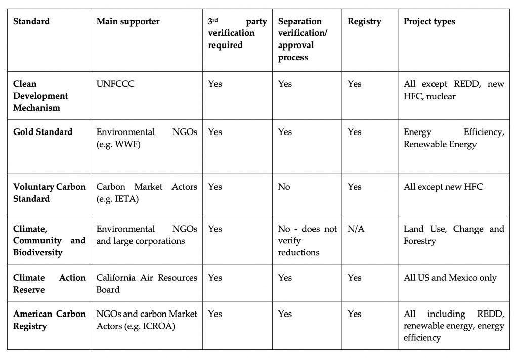 Standards and certification for carbon projects