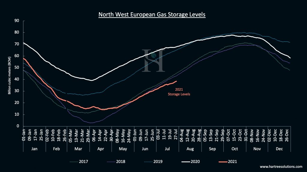 Graph 2: Year on year historic European Gas storage levels