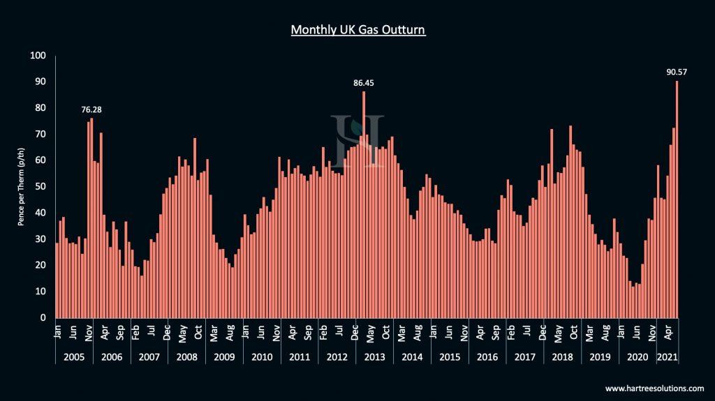 Gas pricing at National Balancing Point (NBP) since 2005